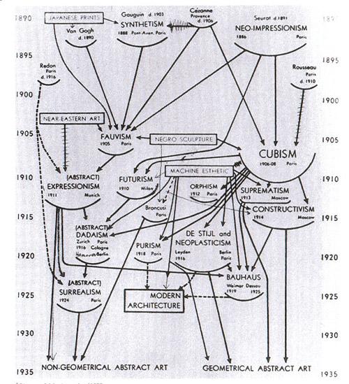 アルフレッド・バーJr. 「モダン・アートのチャート」1936年